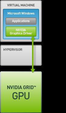 GPU Virtualization – Medicine's Blog