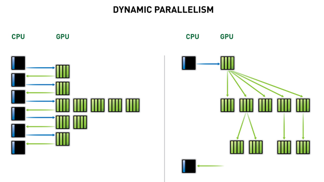 Dynamic Parallelism
