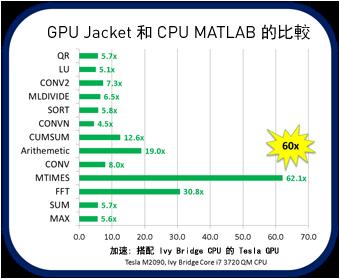 GPU Jacket 和 CPU MATLAB 的比較