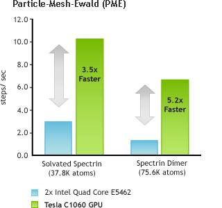 Particle-Mesh-Ewald (PME)