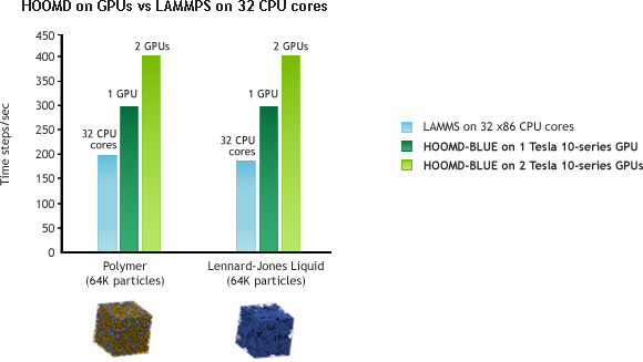 HOOMD on GPUs vs LAMMPS on 32 CPU cores