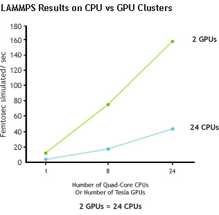 LAMMPS Results on CPU vs GPU Clusters