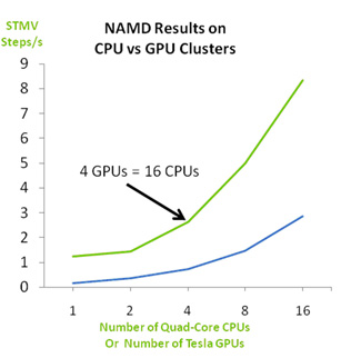 NAMD Results on CPU vs GPU Clusters