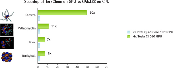 Speedup of TeraChem on GPU vs GAMESS on CPU